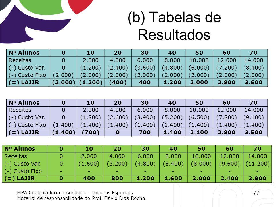 (b) Tabelas de Resultados 77 Nº Alunos010203040506070 Receitas02.0004.0006.0008.00010.00012.00014.000 (-) Custo Var.0(1.200)(2.400)(3.600)(4.800)(6.00