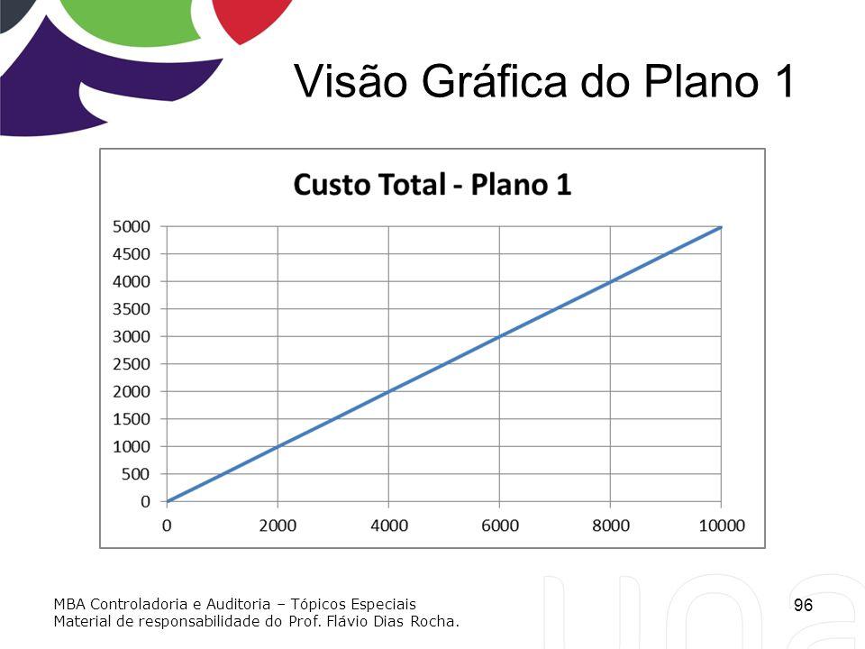 Visão Gráfica do Plano 1 96 MBA Controladoria e Auditoria – Tópicos Especiais Material de responsabilidade do Prof. Flávio Dias Rocha.