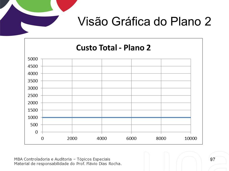 Visão Gráfica do Plano 2 97 MBA Controladoria e Auditoria – Tópicos Especiais Material de responsabilidade do Prof. Flávio Dias Rocha.
