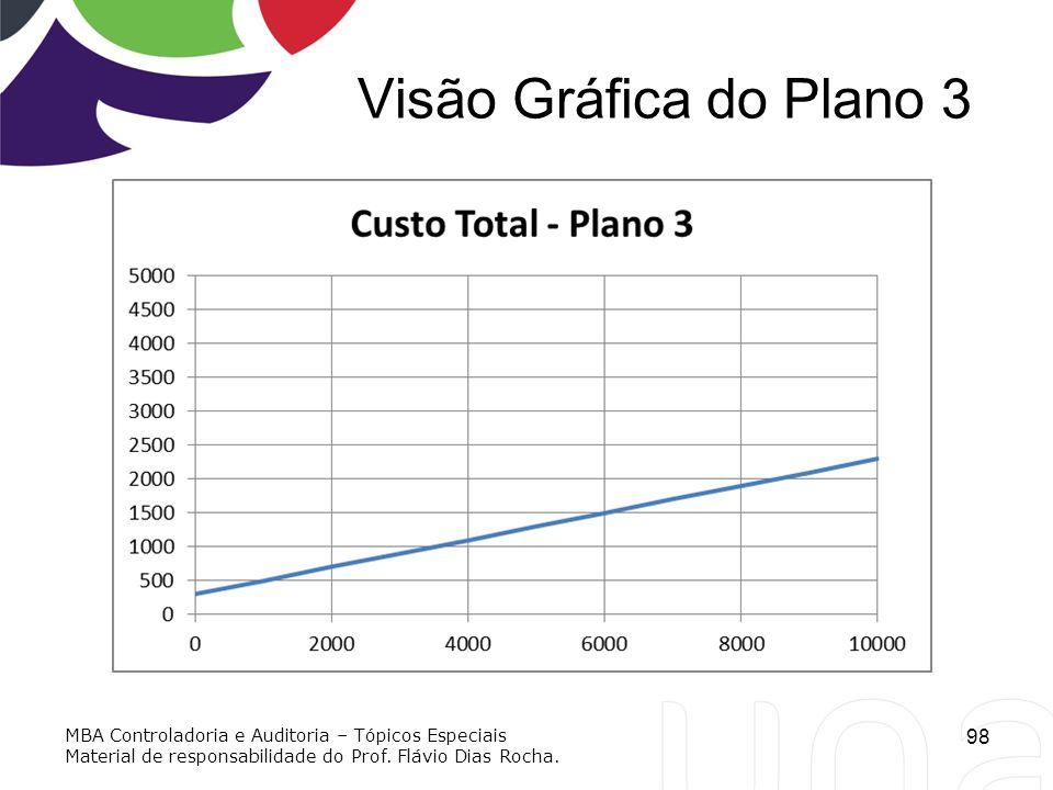 Visão Gráfica do Plano 3 98 MBA Controladoria e Auditoria – Tópicos Especiais Material de responsabilidade do Prof. Flávio Dias Rocha.