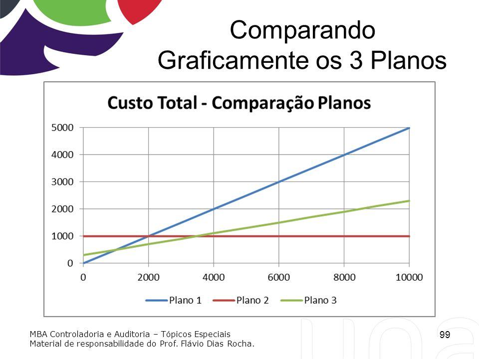 Comparando Graficamente os 3 Planos 99 MBA Controladoria e Auditoria – Tópicos Especiais Material de responsabilidade do Prof. Flávio Dias Rocha.