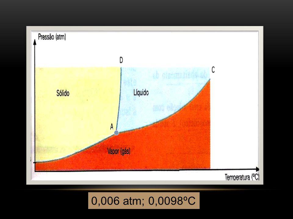 Ponto triplo da água 0,006 atm; 0,0098ºC