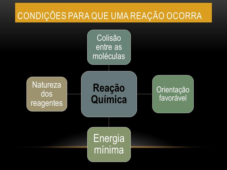 CONDIÇÕES PARA QUE UMA REAÇÃO OCORRA Reação Química Colisão entre as moléculas Orientação favorável Energia mínima Natureza dos reagentes