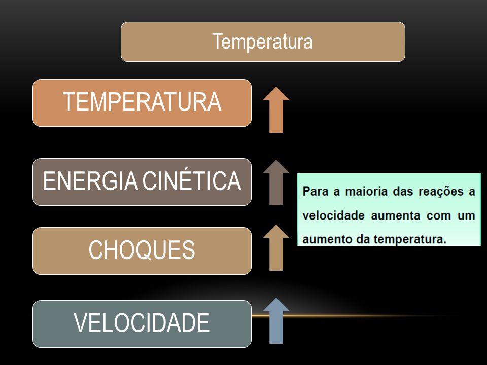 TEMPERATURAENERGIA CINÉTICACHOQUESVELOCIDADE Temperatura