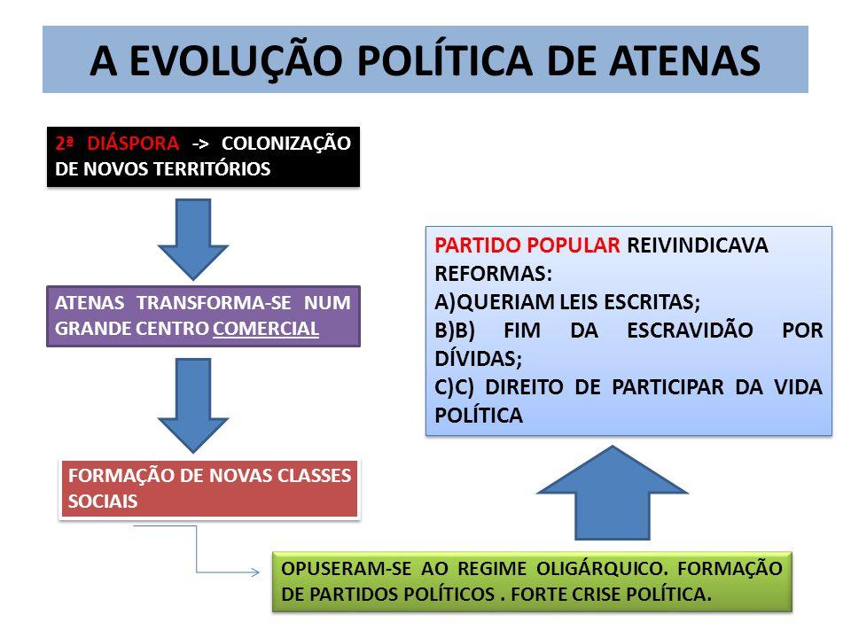A EVOLUÇÃO POLÍTICA DE ATENAS 2ª DIÁSPORA -> COLONIZAÇÃO DE NOVOS TERRITÓRIOS ATENAS TRANSFORMA-SE NUM GRANDE CENTRO COMERCIAL FORMAÇÃO DE NOVAS CLASSES SOCIAIS OPUSERAM-SE AO REGIME OLIGÁRQUICO.
