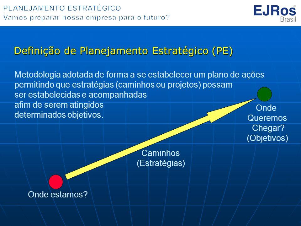 Definição de Planejamento Estratégico (PE) Onde estamos? Onde Queremos Chegar? (Objetivos) Caminhos (Estratégias) Metodologia adotada de forma a se es