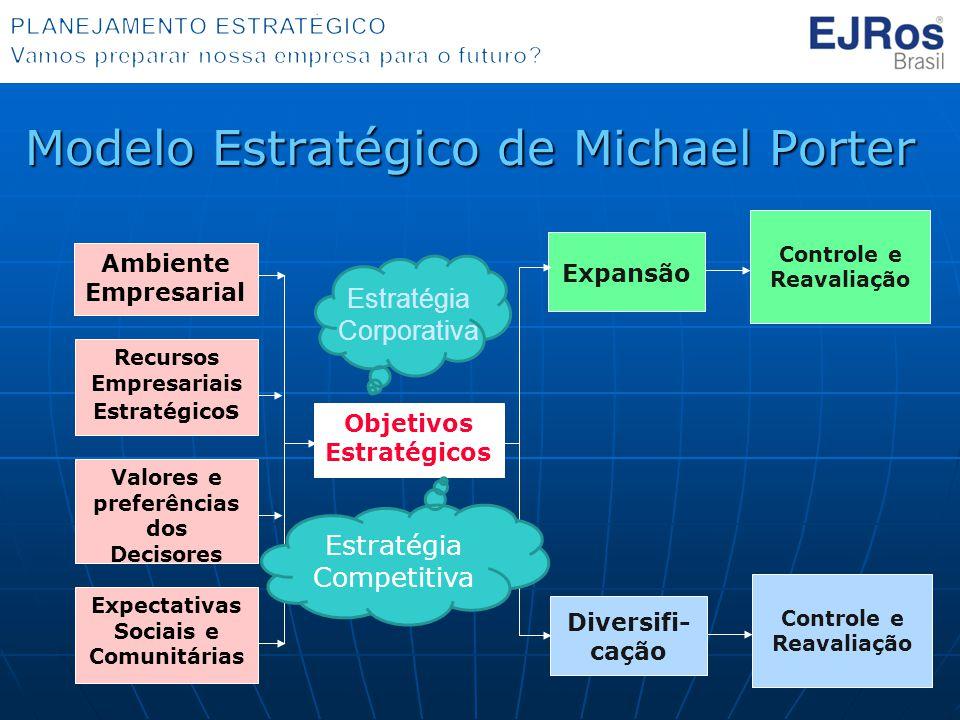 Modelo Estratégico de Michael Porter Objetivos Estratégicos Expansão Ambiente Empresarial Recursos Empresariais Estratégico s Valores e preferências d
