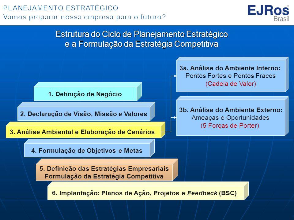 Estrutura do Ciclo de Planejamento Estratégico e a Formulação da Estratégia Competitiva 1. Definição de Negócio 2. Declaração de Visão, Missão e Valor