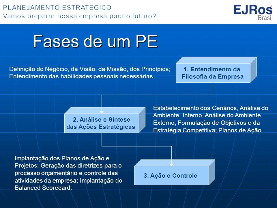 Fases de um PE 1.Entendimento da Filosofia da Empresa 2.