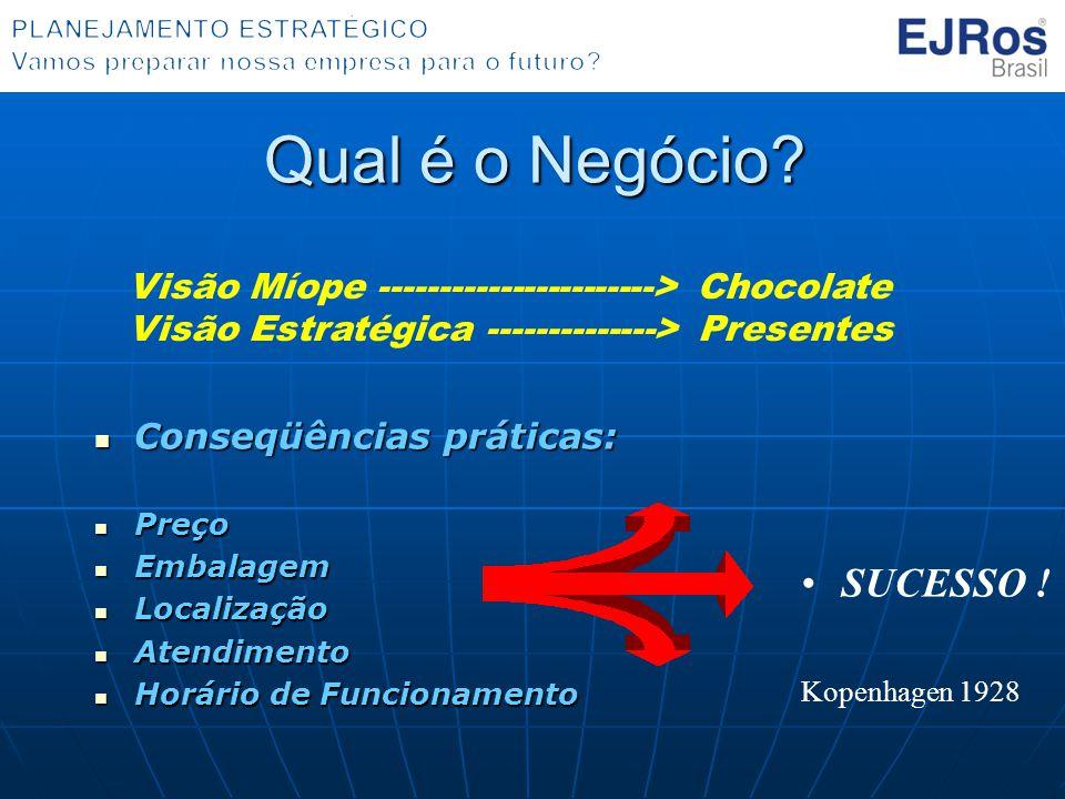 Qual é o Negócio? Conseqüências práticas: Conseqüências práticas: Preço Preço Embalagem Embalagem Localização Localização Atendimento Atendimento Horá