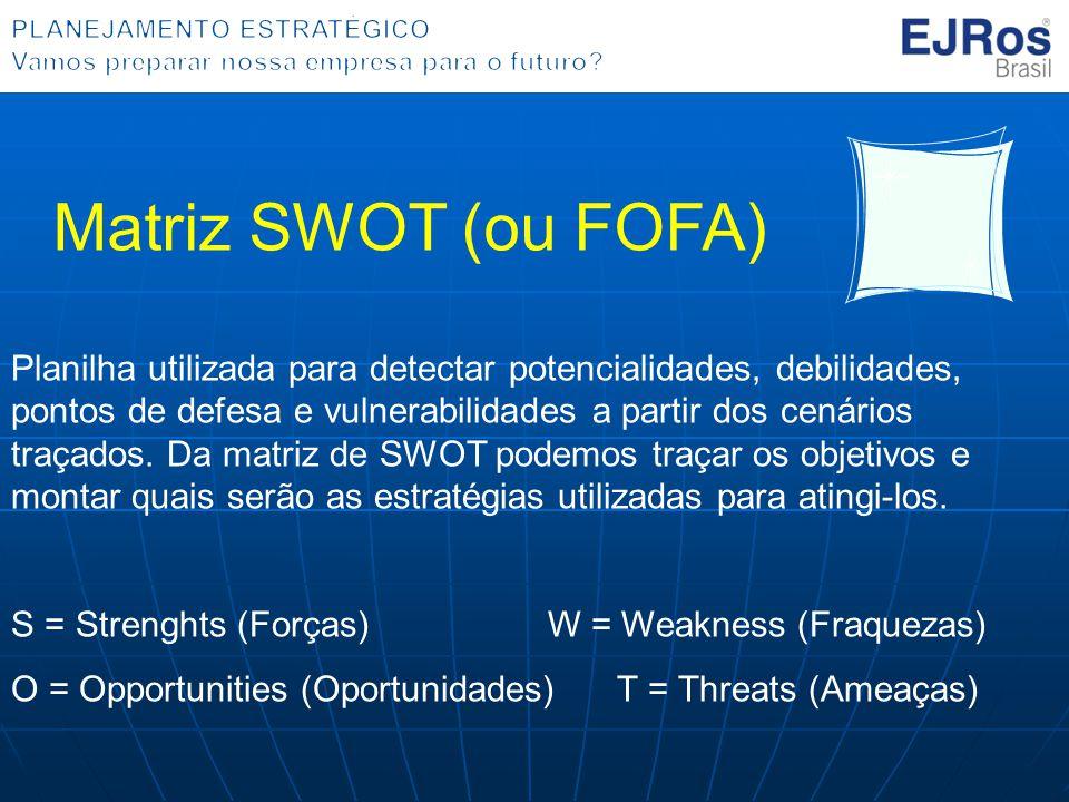 Planilha utilizada para detectar potencialidades, debilidades, pontos de defesa e vulnerabilidades a partir dos cenários traçados. Da matriz de SWOT p