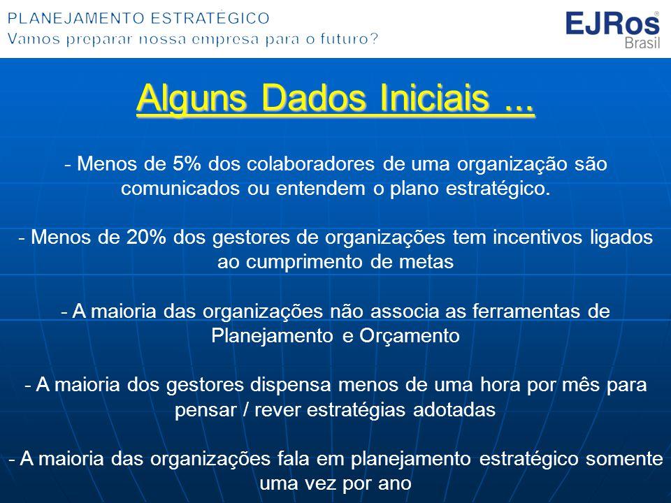 Alguns Dados Iniciais... - Menos de 5% dos colaboradores de uma organização são comunicados ou entendem o plano estratégico. - Menos de 20% dos gestor