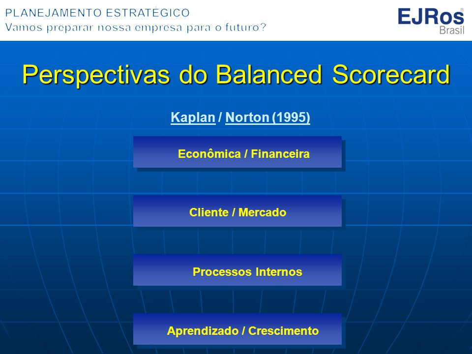Perspectivas do Balanced Scorecard Econômica / Financeira Processos Internos Cliente / Mercado Aprendizado / Crescimento Kaplan / Norton (1995)