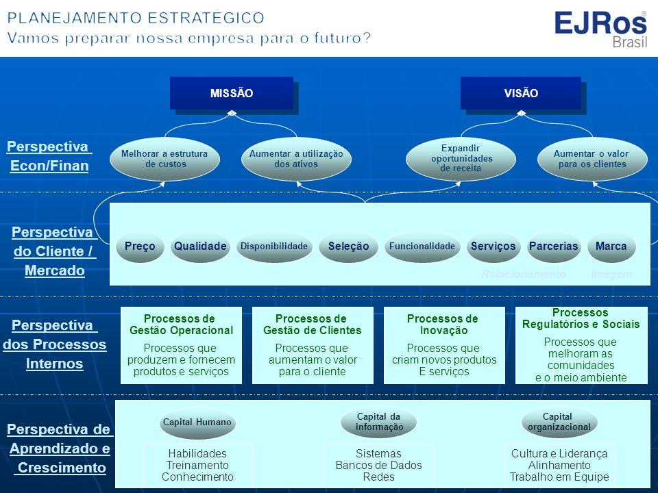 Perspectiva Econ/Finan MISSÃO VISÃO Melhorar a estrutura de custos Aumentar a utilização dos ativos Expandir oportunidades de receita Aumentar o valor