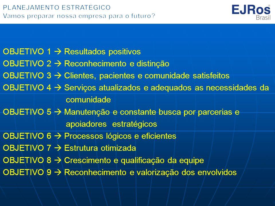 OBJETIVO 1  Resultados positivos OBJETIVO 2  Reconhecimento e distinção OBJETIVO 3  Clientes, pacientes e comunidade satisfeitos OBJETIVO 4  Serviços atualizados e adequados as necessidades da comunidade OBJETIVO 5  Manutenção e constante busca por parcerias e apoiadores estratégicos OBJETIVO 6  Processos lógicos e eficientes OBJETIVO 7  Estrutura otimizada OBJETIVO 8  Crescimento e qualificação da equipe OBJETIVO 9  Reconhecimento e valorização dos envolvidos