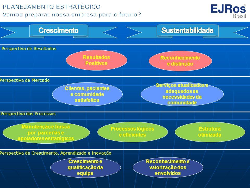Perspectiva de Resultados Perspectiva de Mercado Perspectiva dos Processos Perspectiva de Crescimento, Aprendizado e Inovação Resultados Positivos Cli