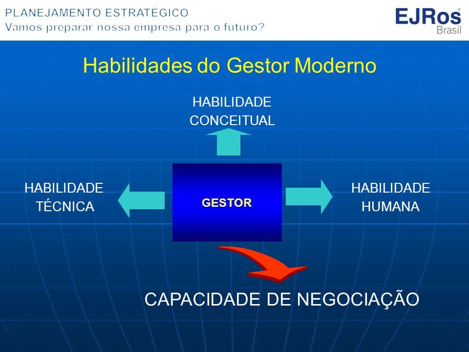 GESTOR HABILIDADE CONCEITUAL HABILIDADE HUMANA HABILIDADE TÉCNICA CAPACIDADE DE NEGOCIAÇÃO Habilidades do Gestor Moderno