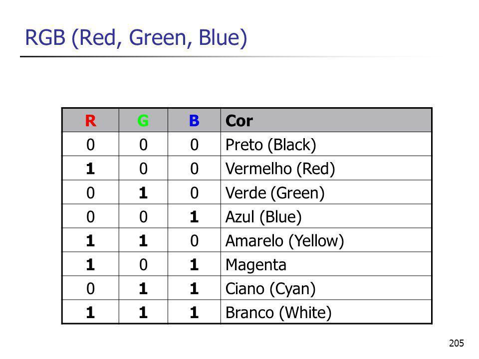 205 RGB (Red, Green, Blue) RGBCor 000Preto (Black) 100Vermelho (Red) 010Verde (Green) 001Azul (Blue) 110Amarelo (Yellow) 101Magenta 011Ciano (Cyan) 111Branco (White)
