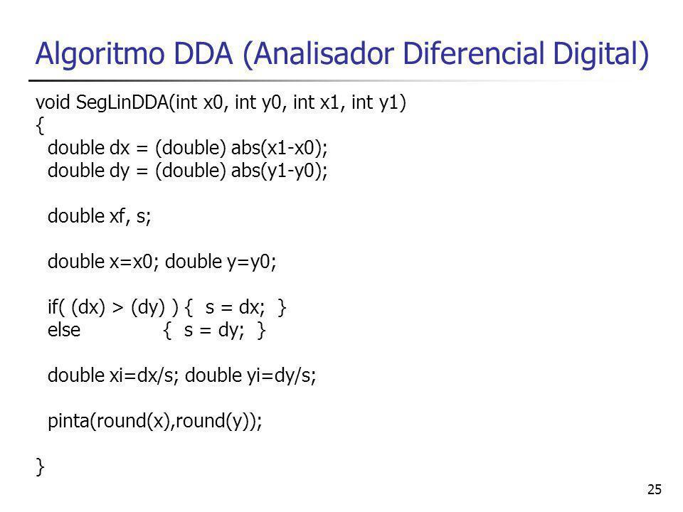 25 Algoritmo DDA (Analisador Diferencial Digital) void SegLinDDA(int x0, int y0, int x1, int y1) { double dx = (double) abs(x1-x0); double dy = (double) abs(y1-y0); double xf, s; double x=x0; double y=y0; if( (dx) > (dy) ) { s = dx; } else { s = dy; } double xi=dx/s; double yi=dy/s; pinta(round(x),round(y)); }