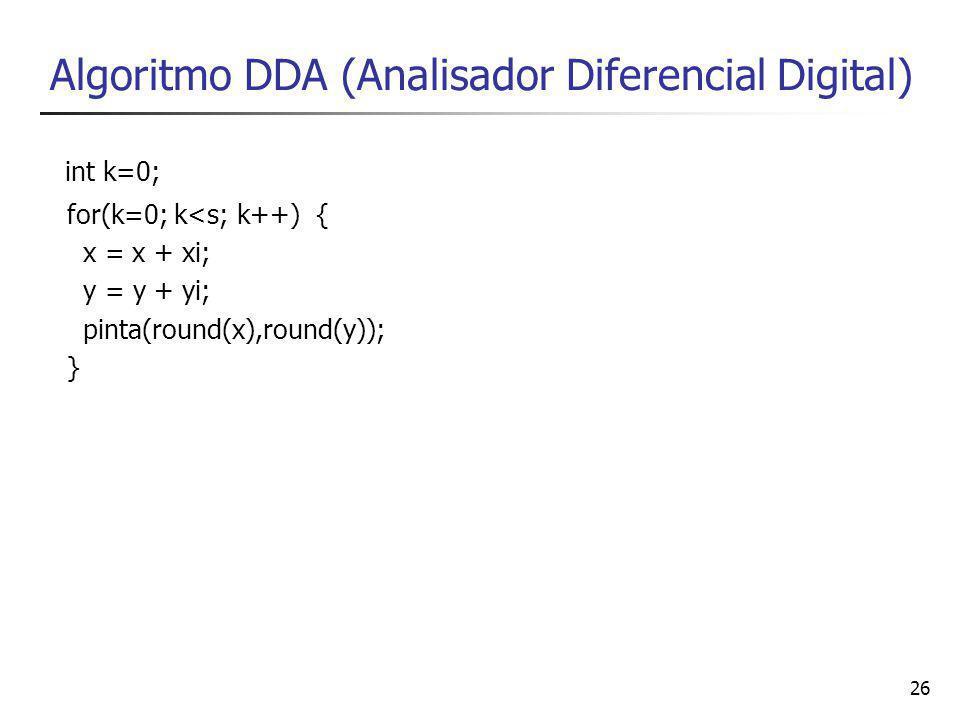 26 Algoritmo DDA (Analisador Diferencial Digital) int k=0; for(k=0; k<s; k++) { x = x + xi; y = y + yi; pinta(round(x),round(y)); }