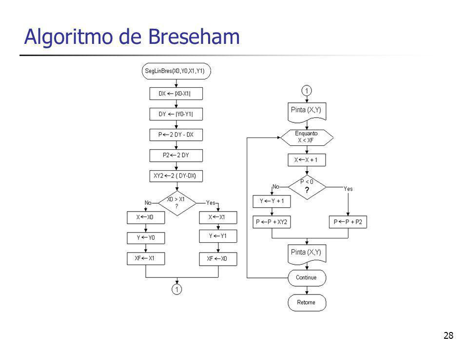 28 Algoritmo de Breseham