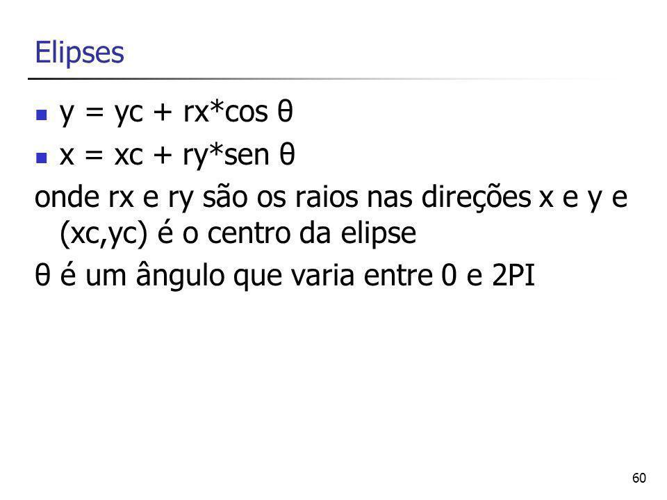 60 Elipses y = yc + rx*cos θ x = xc + ry*sen θ onde rx e ry são os raios nas direções x e y e (xc,yc) é o centro da elipse θ é um ângulo que varia entre 0 e 2PI
