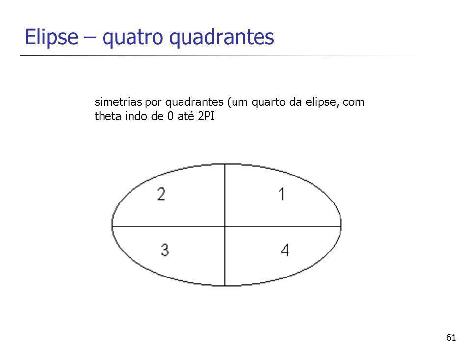 61 Elipse – quatro quadrantes simetrias por quadrantes (um quarto da elipse, com theta indo de 0 até 2PI