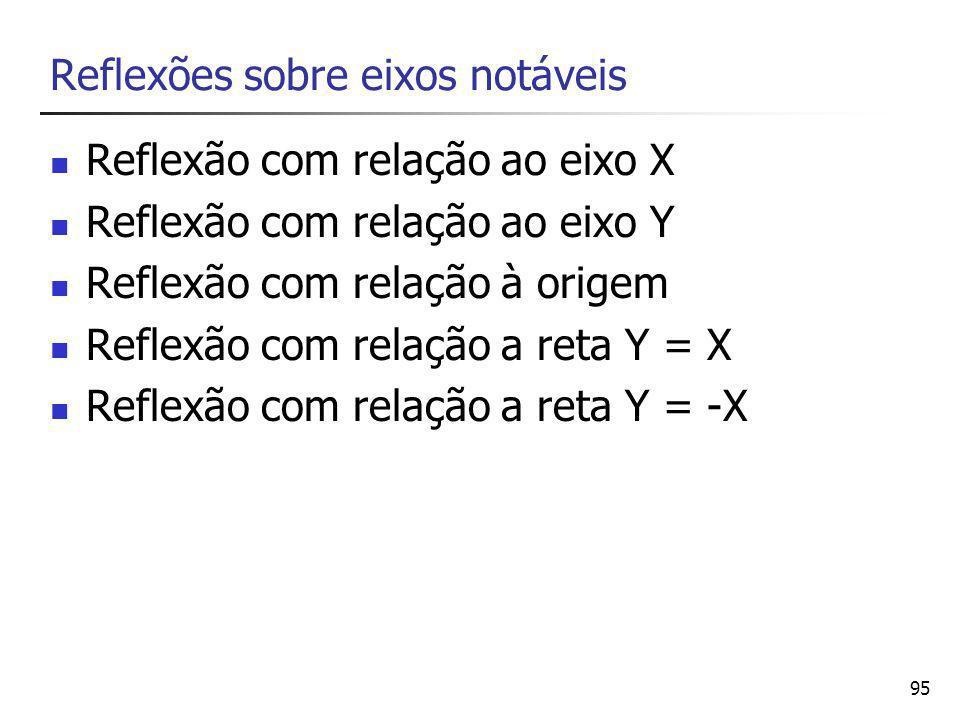 95 Reflexões sobre eixos notáveis Reflexão com relação ao eixo X Reflexão com relação ao eixo Y Reflexão com relação à origem Reflexão com relação a reta Y = X Reflexão com relação a reta Y = -X