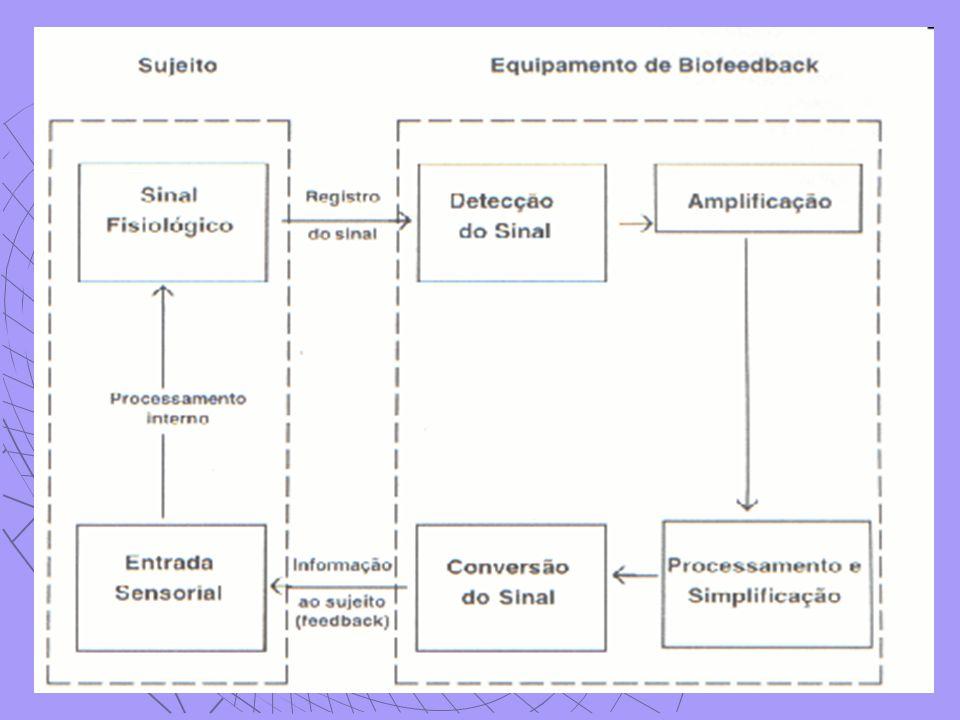Biofeedback de Respiração Monitora a frequência respiratória, amplitude e arquitetura da respiração, utilizado para monitoramento do treino de respiração diafragmática e/ou profunda.