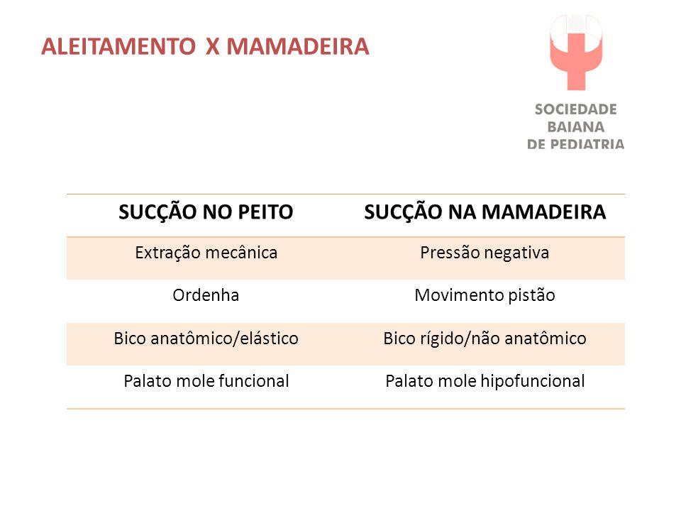 ALEITAMENTO X MAMADEIRA SUCÇÃO NO PEITOSUCÇÃO NA MAMADEIRA Extração mecânicaPressão negativa OrdenhaMovimento pistão Bico anatômico/elásticoBico rígido/não anatômico Palato mole funcionalPalato mole hipofuncional