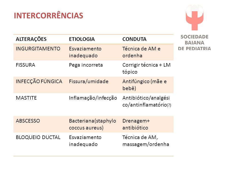 INTERCORRÊNCIAS ALTERAÇÕESETIOLOGIACONDUTA INGURGITAMENTOEsvaziamento inadequado Técnica de AM e ordenha FISSURAPega incorretaCorrigir técnica + LM tópico INFECÇÃO FÚNGICAFissura/umidadeAntifúngico (mãe e bebê) MASTITEInflamação/infecçãoAntibiótico/analgési co/antinflamatório (?) ABSCESSOBacteriana(staphylo coccus aureus) Drenagem+ antibiótico BLOQUEIO DUCTALEsvaziamento inadequado Técnica de AM, massagem/ordenha