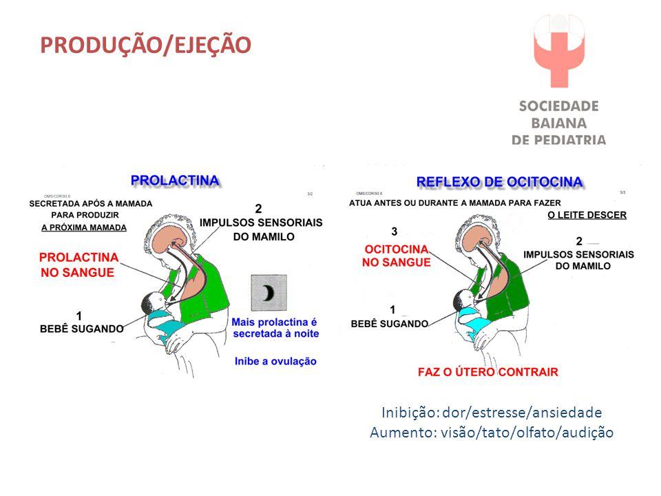 PRODUÇÃO/EJEÇÃO Inibição: dor/estresse/ansiedade Aumento: visão/tato/olfato/audição
