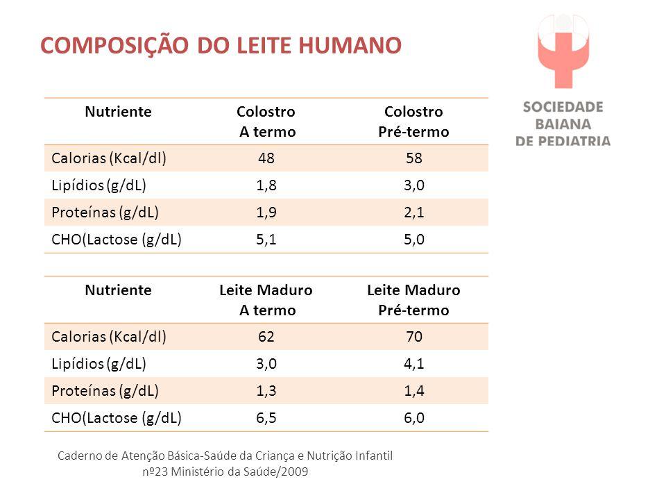 COMPOSIÇÃO DO LEITE HUMANO NutrienteColostro A termo Colostro Pré-termo Calorias (Kcal/dl)4858 Lipídios (g/dL)1,83,0 Proteínas (g/dL)1,92,1 CHO(Lactose (g/dL)5,15,0 NutrienteLeite Maduro A termo Leite Maduro Pré-termo Calorias (Kcal/dl)6270 Lipídios (g/dL)3,04,1 Proteínas (g/dL)1,31,4 CHO(Lactose (g/dL)6,56,0 Caderno de Atenção Básica-Saúde da Criança e Nutrição Infantil nº23 Ministério da Saúde/2009