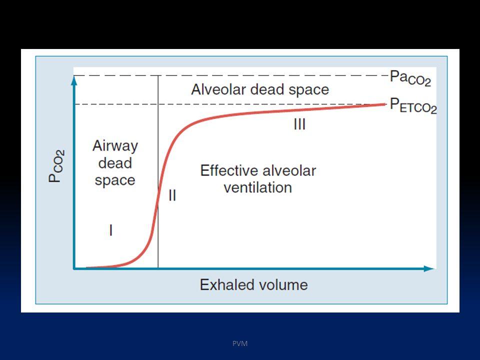 EM-alveolar: Y/(X + Y) EM- fisiológico: (Y + Z)/(X + Y + Z) PVM
