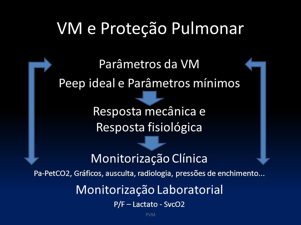 VM e Proteção Pulmonar Parâmetros da VM Peep ideal e Parâmetros mínimos Resposta mecânica e Resposta fisiológica Monitorização Clínica Pa-PetCO2, Gráficos, ausculta, radiologia, pressões de enchimento...