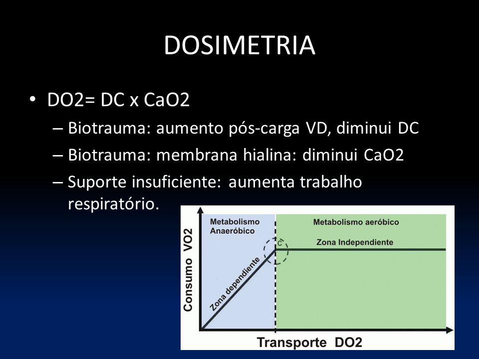 DOSIMETRIA DO2= DC x CaO2 – Biotrauma: aumento pós-carga VD, diminui DC – Biotrauma: membrana hialina: diminui CaO2 – Suporte insuficiente: aumenta trabalho respiratório.