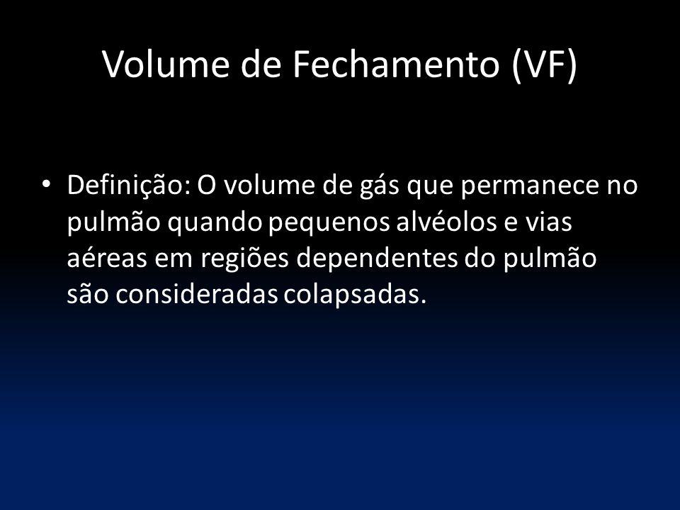 Volume de Fechamento (VF) Definição: O volume de gás que permanece no pulmão quando pequenos alvéolos e vias aéreas em regiões dependentes do pulmão são consideradas colapsadas.