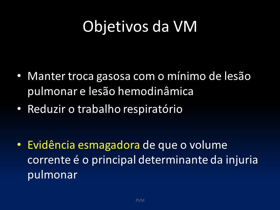 Objetivos da VM Manter troca gasosa com o mínimo de lesão pulmonar e lesão hemodinâmica Reduzir o trabalho respiratório Evidência esmagadora de que o volume corrente é o principal determinante da injuria pulmonar PVM
