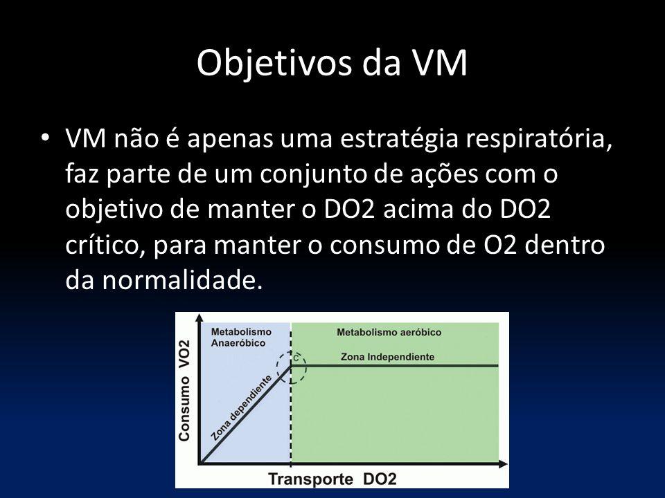 Objetivos da VM VM não é apenas uma estratégia respiratória, faz parte de um conjunto de ações com o objetivo de manter o DO2 acima do DO2 crítico, para manter o consumo de O2 dentro da normalidade.