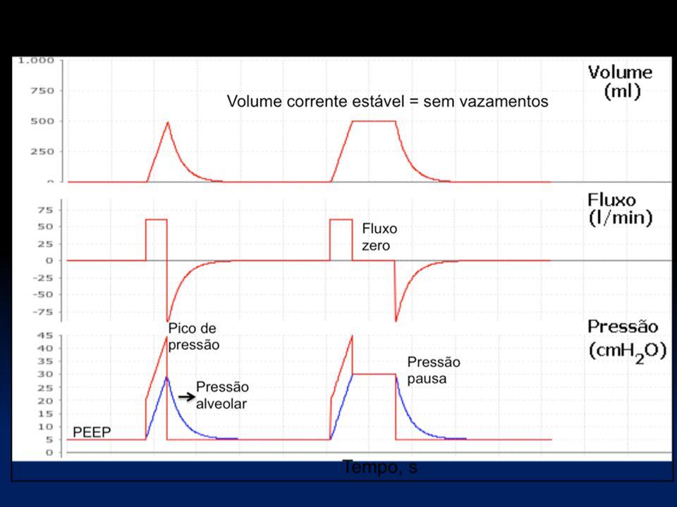 Onda de fluxo quadrada: ciclo a volume.