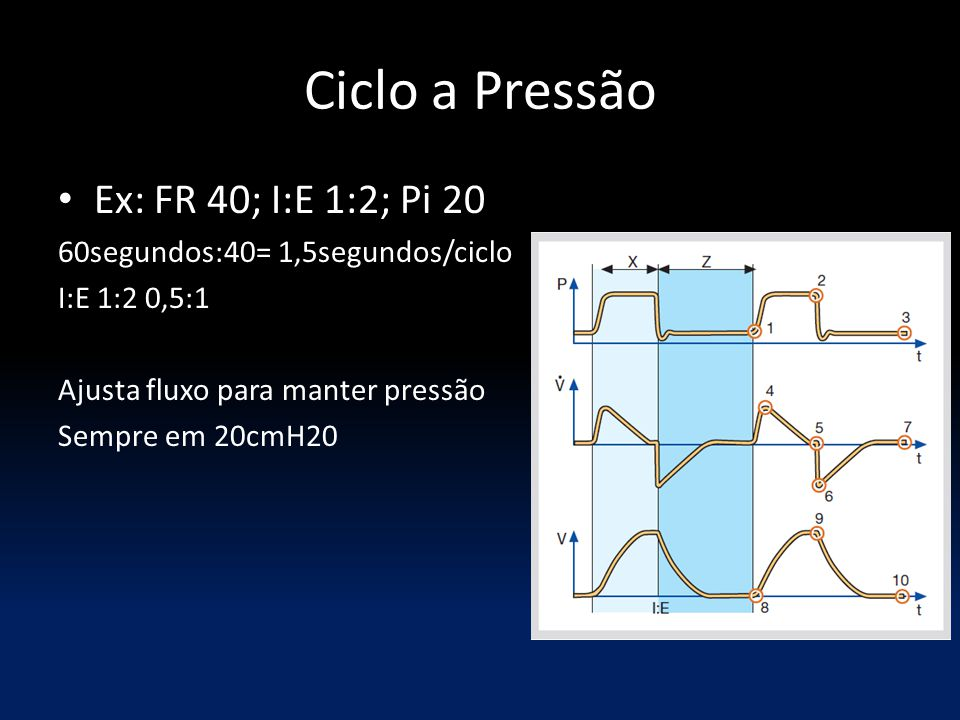 Ciclo a Pressão Ex: FR 40; I:E 1:2; Pi 20 60segundos:40= 1,5segundos/ciclo I:E 1:2 0,5:1 Ajusta fluxo para manter pressão Sempre em 20cmH20