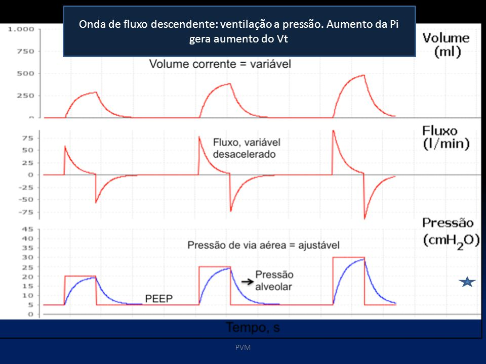 PVM Onda de fluxo descendente: ventilação a pressão. Aumento da Pi gera aumento do Vt