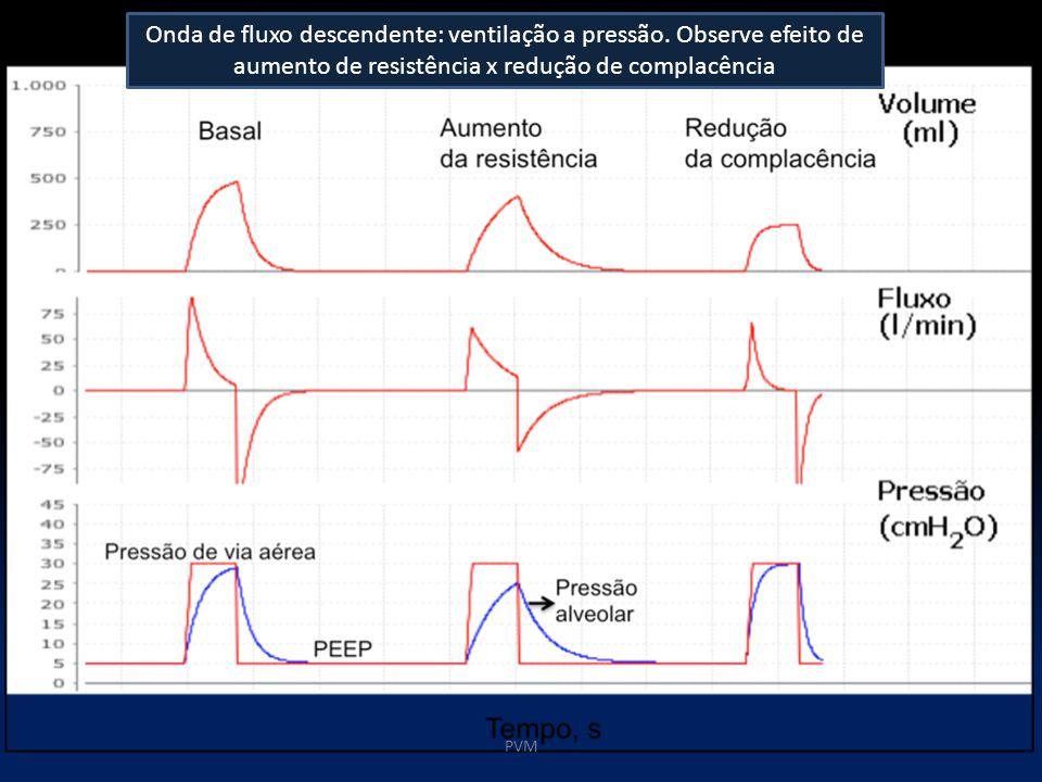 Onda de fluxo descendente: ventilação a pressão. Observe efeito de aumento de resistência x redução de complacência