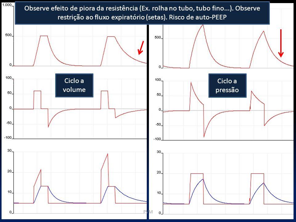PVM Ciclo a pressão Ciclo a volume Observe efeito de piora da resistência (Ex. rolha no tubo, tubo fino...). Observe restrição ao fluxo expiratório (s