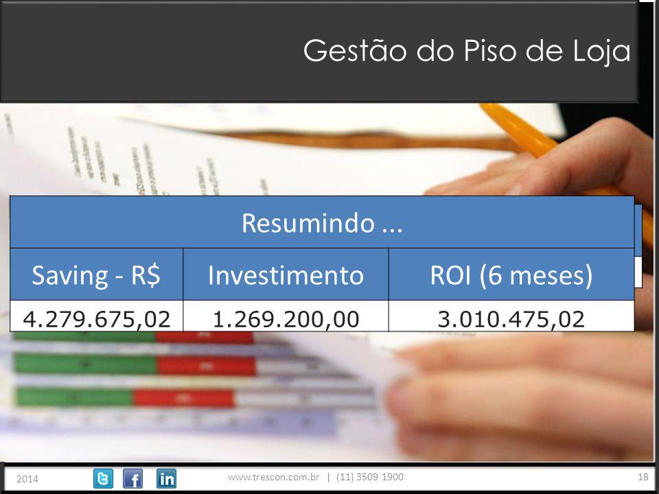 www.trescon.com.br | (11) 3509 1900 2014 18 Gestão do Piso de Loja Saving - R$Nº itens - %Valor % / estoque total 4.279.675,0211,14%4,68% Resumindo...