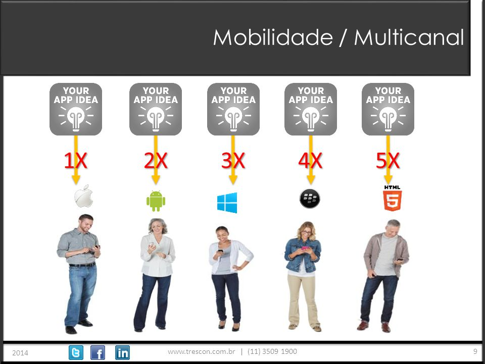 www.trescon.com.br | (11) 3509 1900 2014 9 Mobilidade / Multicanal 1X2X3X4X5X