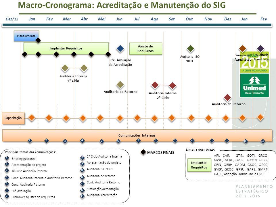 Planejamento Dez/12 JanFevMarAbrMaiJunJulAgoSetOutNov Capacitação Comunicações Internas Implantar Requisitos 1 1 2 2 3 3 4 4 5 5 7 7 8 8 9 9 Auditoria ISO 9001 10 11 12 Macro-Cronograma: Acreditação e Manutenção do SIG Implantar Requisitos ARI, CAR, GTIN, GOTI, GRCO, GRSU, GERE, GRSS, GCON, GEPP, GFIN, GERH, GADM, GSOC, GRCC, GVEP, GEOC, GRSU, GAPS, GMKT, GAPS, Atenção Domiciliar e GRCI ÁREAS ENVOLVIDAS Pré- Avaliação da Acreditação MARCOS FINAIS Auditoria Acreditação Auditoria Interna 1º Ciclo Auditoria Interna 2º Ciclo Auditoria de Retorno DezJanFev Ajuste de Requisitos Simulação Acreditação 13 14 6 6 1 1 Principais temas das comunicações: Briefing gestores 2 2 Apresentação do projeto 3 3 1º Ciclo Auditoria Interna 4 4 Cont.