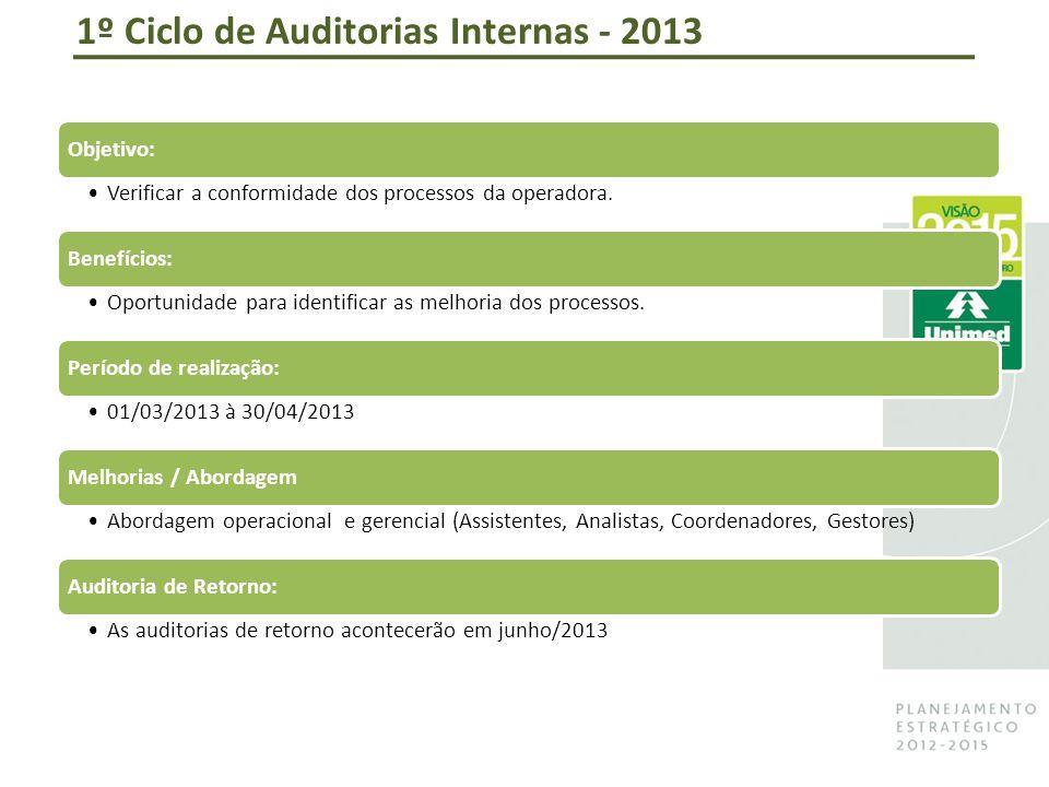 1º Ciclo de Auditorias Internas - 2013 Objetivo: Verificar a conformidade dos processos da operadora.
