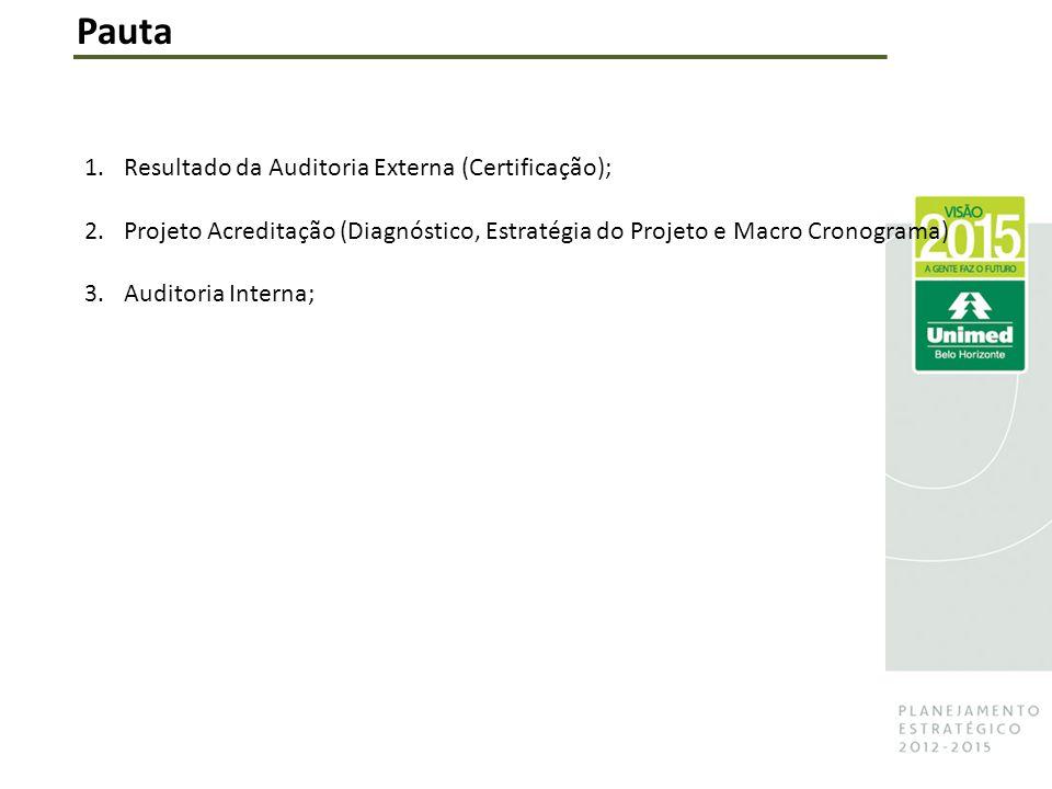 Pauta 1.Resultado da Auditoria Externa (Certificação); 2.Projeto Acreditação (Diagnóstico, Estratégia do Projeto e Macro Cronograma) 3.Auditoria Interna;