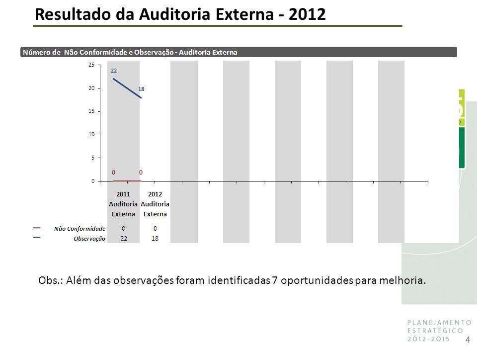 4 Resultado da Auditoria Externa - 2012 Obs.: Além das observações foram identificadas 7 oportunidades para melhoria.